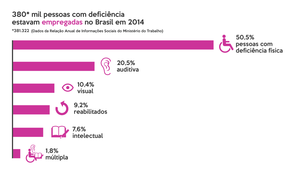 Infográfico sobre os tipos de deficiência das pessoas empregadas no Brasil em 2014. Um gráfico de barras horizontais indica; 50,5% tinham deficiência física, 20,5% tinham deficiência auditiva, 10,4% tinham deficiência visual, 9,2% eram reabilitadas, 7,6% tinham deficiência intelectual e 1,8% tinha deficiência múltipla.