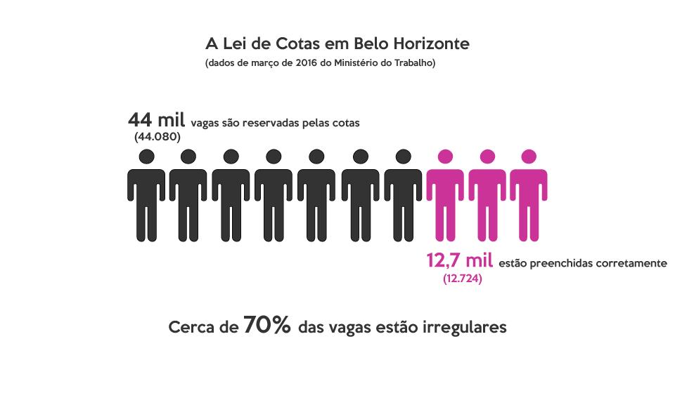 Infográfico sobre a taxa de cumprimento da Lei de Cotas para pessoas com deficiência em Belo Horizonte. Dez bonequinhos estão dispostos em fileira, o que representa as 44.080 vagas que são reservadas para PCDs, segundo dados de março de 2016. Dois bonequinhos estão pintados de rosa, o que representa as 12.724 vagas preenchidas corretamente. Cerca de 70% das vagas estão irregulares.