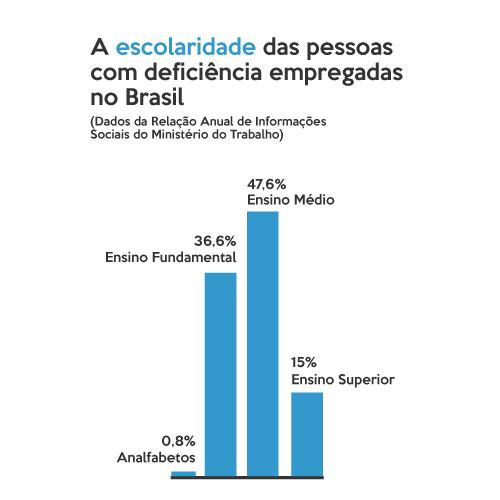 Infográfico sobre as pessoas com deficiência empregadas no Brasil em 2014. Um gráfico de barras verticais indica: 47,6% tinham Ensino Médio, 36,6% tinha Ensino Fundamental, 15% tinham ensino superior e 0,8% era analfabeta.