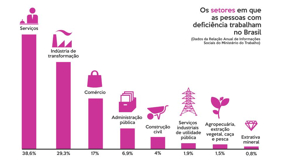 Infográfico sobre os setores em que as pessoas com deficiência estavam empregadas no Brasil em 2014. Um gráfico de barras verticais indica: 38,6% nos serviços, 29,3% na indústria de transformação, 17% no comércio, 6,9% na administração pública, 4% na construção civil, 1,9% nos serviços industriais de utilidade pública e 0,8% na extração mineral.