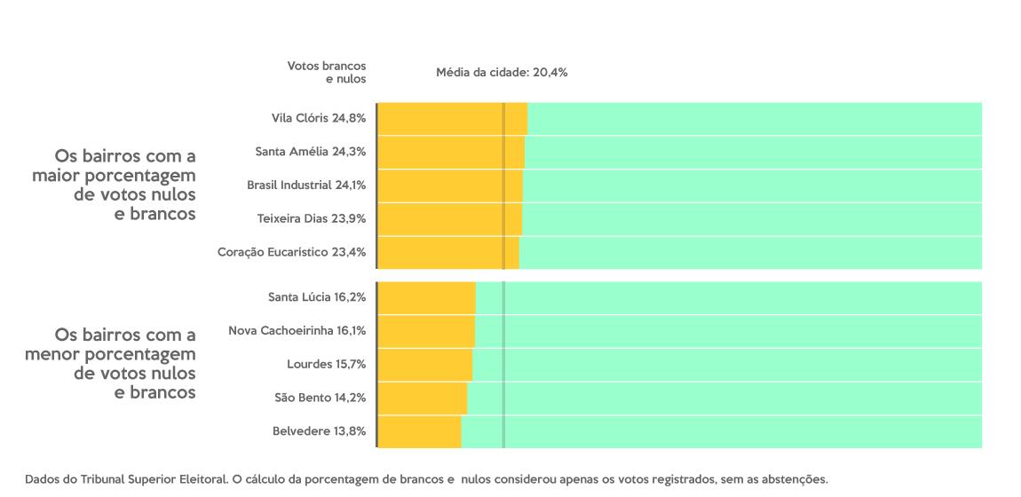 Gráfico de barras com a média de votos brancos e nulos dos bairros que mais e quem menos votaram assim. Os que mais votaram branco e nulo foram o Vilá Clóris (4,85), o Santa Amélia (24,3%), o Brasil Industrial (24,1%), o Teixeira Dias (23,9%) e o Coração Eucarístico (23,4%). Os bairros que menos votaram assim foram o Santa Lúcia (16,2%), o Nova Cachoeirinha (16,1%), o Lourdes (15,75), o São Bento (14,2%) e o Belvedere (13,8%). Em BH, foram 20,4%. As porcentagens consideram apenas os votos registrados, sem contar as abstenções.