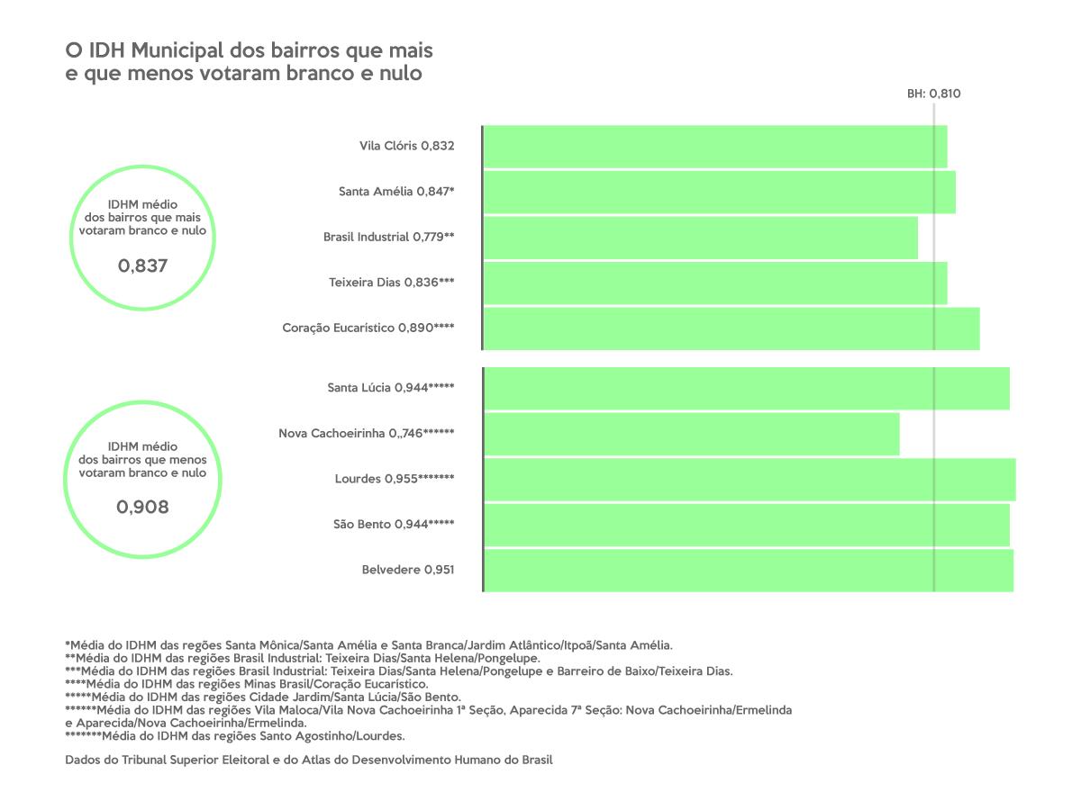 Gráfico com o IDH Municipal dos bairros que mais e que menos votaram branco e nulo nas eleições. A média dos bairros que mais voatarm assim é 0,837, e, entre eles, estão incluídos o Vila Clóris (0,832), o Santa Amélia (0,847, considerando a média do IDHM das regões Santa Mônica/Santa Amélia e Santa Branca/Jardim Atlântico/Itpoã/Santa Amélia), o Brasil Industrial (0,779, considerando a média das regiões Brasil Industrial: Teixeira Dias/Santa Helena/Pongelupe), o Teixeiria Dias (0,836, considerando a média do IDHM das regiões Brasil Industrial: Teixeira Dias/Santa Helena/Pongelupe e Barreiro de Baixo/Teixeira Dias) e o Coração Eucarístico (0,890, considerando a média do IDHM das regiões Minas Brasil/Coração Eucarístico). A média dos que menos votaram branco e nulo é 0,908, e entre eles estão o Santa Lúcia (0,944, considerando a média das regiões Cidade Jardim/Santa Lúcia/São Bento), o Nova Cachoeirinha (0,746, considerando a média o IDHM das regiões Vila Maloca/Vila Nova Cachoeirinha 1ª Seção, Aparecida 7ª Seção: Nova Cachoeirinha/Ermelinda e Aparecida/Nova Cachoeirinha/Ermelinda), o Lourdes (0,955, considerando a média do IDHM das regiões Santo Agostinho/Lourdes), o São Bento (0,944, considerando a média do IDHM das regiões Cidade Jardim/Santa Lúcia/São Bento) e o Belvedere (0,951). O IDHM de BH é 0,810.