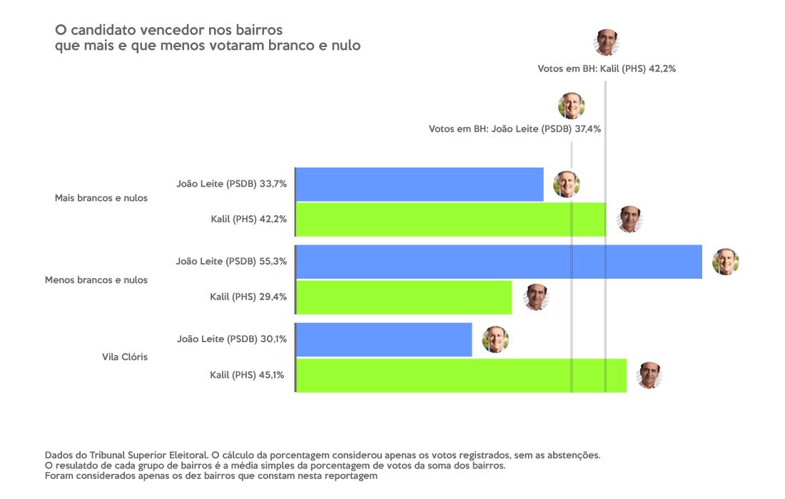 Gráfico que mostra qual o candidato que venceu as eleiões nos bairros que mais e que menos votaram branco e nulo. Nos que mais votaram assim, Kali, do PHS, venceu com 42,2%, enquanto João Lwite, do PSDB, teve 33,7% dos votos. Nos bairros que menos votaram branco e nulo, João Leite venceu com 55,3%, enquanto Kalil teve 29,4% dos votos. No Vila Clóris, João Leite teve 30,1% e foi derrotado por Kali, que teve 45,1% dos votos. Em BH, Kalil venceu com 42,2%, e João Leite teve 37,4% dos votos. As porcentagens consideram apenas os votos registrados, sem contar as abstenções.