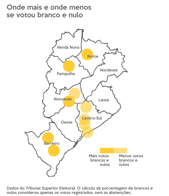 Gráfico com mapa de Belo Horizonte mostrando as regionais onde estão os bairros que mais e que menos votaram branco e nulo. Entre os que mais votaram assim, um está na Norte, um está na Pampulha, um está na Noroeste e dois estão na Barreiro. Entre os que menos votaram assim, um está na Noroeste e quatro na Centro-Sul.